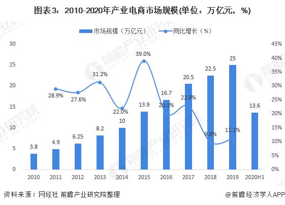 图表3:2010-2020年产业电商市场规模(单位:万亿元,%)