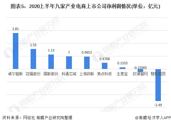 图表5:2020上半年九家产业电商上市公司净利润情况(单位:亿元)